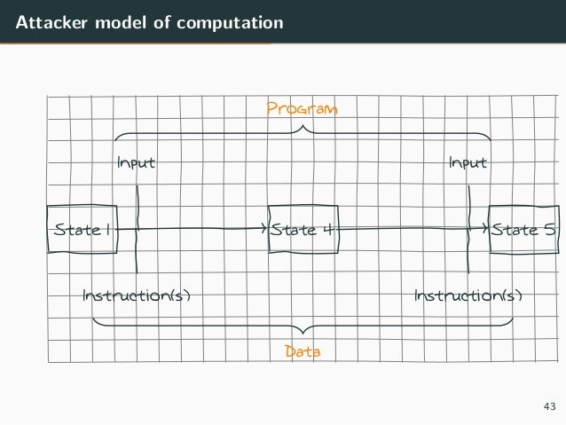 Attacker model of computation State 1 State 4 State 5 Input Input Instruction(s) Instruction(s) Data Program 43