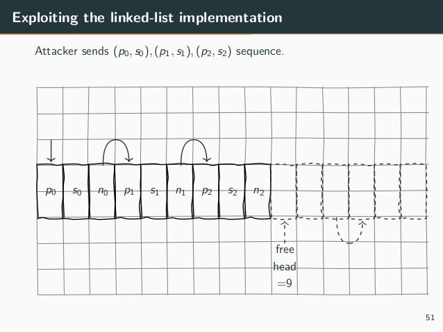 Exploiting the linked-list implementation Attacker sends (p0, s0), (p1, s1), (p2, s2) sequence. free head =9 p0 s0 n0 p1 s...