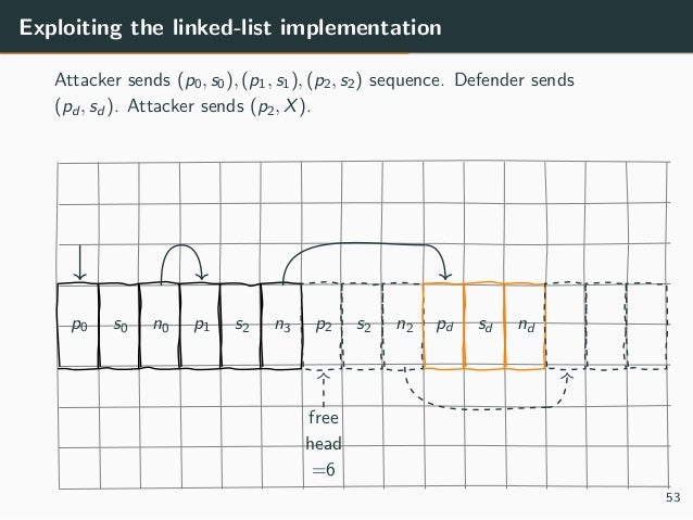 Exploiting the linked-list implementation Attacker sends (p0, s0), (p1, s1), (p2, s2) sequence. Defender sends (pd , sd )....