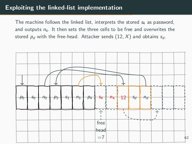 Exploiting the linked-list implementation The machine follows the linked list, interprets the stored s4 as password, and o...