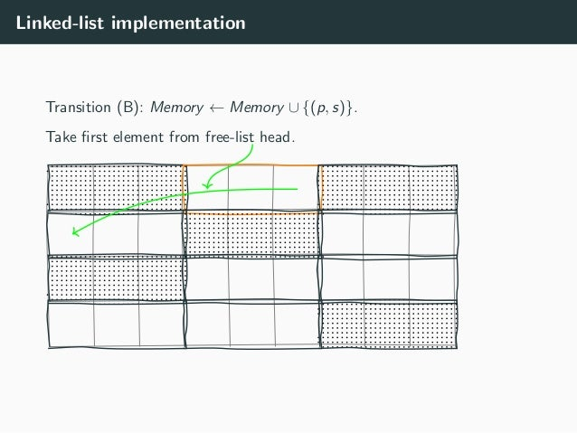 Linked-list implementation Transition (B): Memory ← Memory ∪ {(p, s)}. Take first element from free-list head.