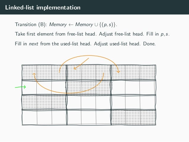 Linked-list implementation Transition (B): Memory ← Memory ∪ {(p, s)}. Take first element from free-list head. Adjust free-...