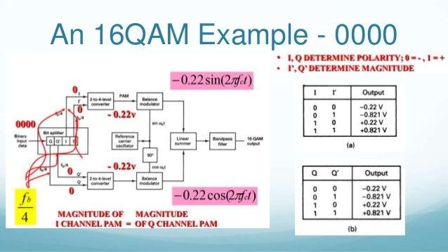 What Is 16 Qam Modulation