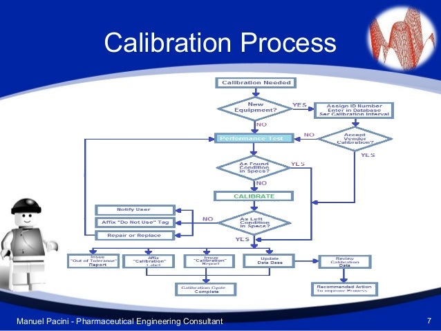 What Is A Calibration Master Plan