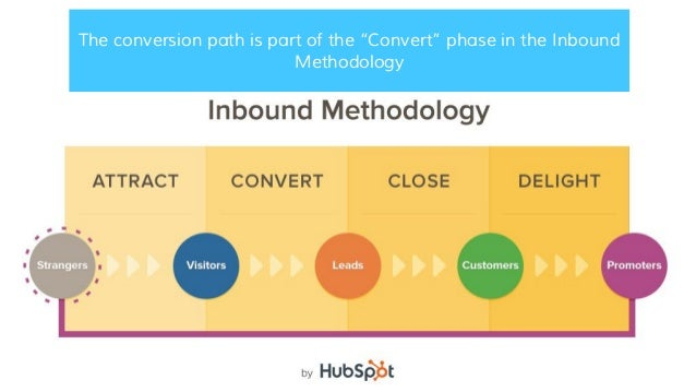 """The conversion path is part of the """"Convert"""" phase in the Inbound Methodology"""