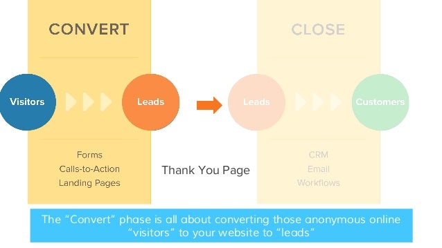 """Thank You Page The """"Convert"""" phase is all about converting those anonymous online """"visitors"""" to your website to """"leads"""""""