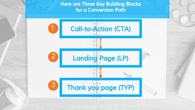 Here are Three Key Building Blocks for a Conversion Path Call-to-Action (CTA) Landing Page (LP) Thank you page (TYP) 2 3 1