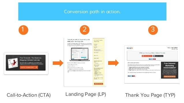 Conversion path in action. 2 31 Landing Page (LP)Call-to-Action (CTA) Thank You Page (TYP)