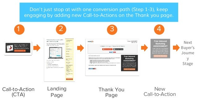 Don't just stop at with one conversion path (Step 1-3), keep engaging by adding new Call-to-Actions on the Thank you page....
