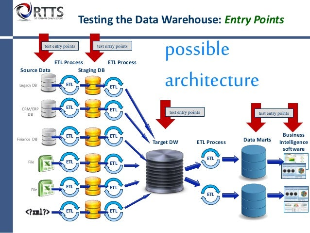 how to build a data warehouse with example