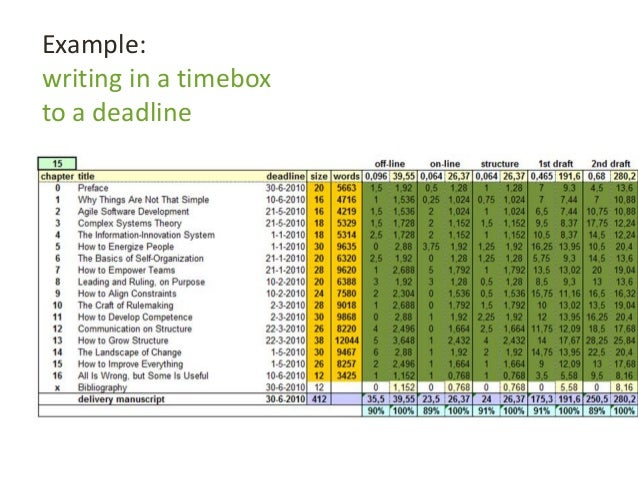 Example: writing in a timebox to a deadline