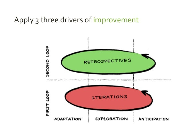 Apply 3 three drivers of improvement