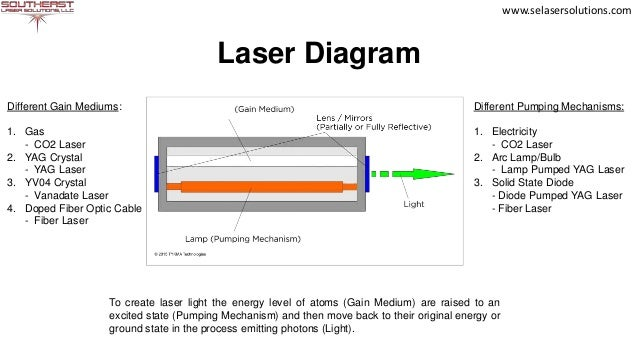 what is a laser co2 laser working diagram co2 laser working diagram