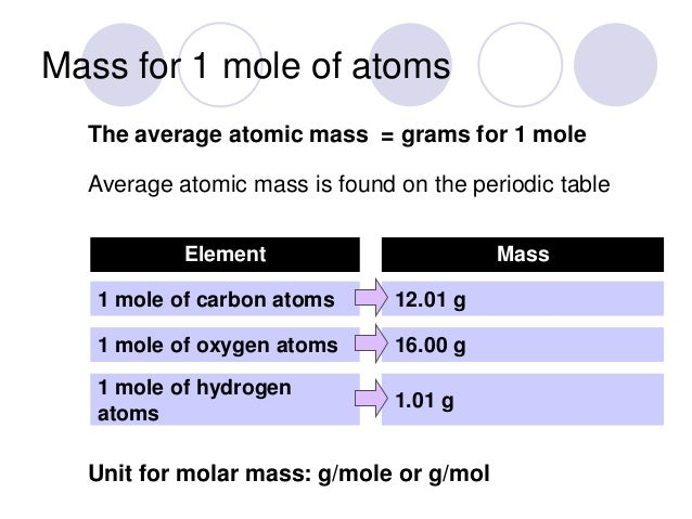 What is a mole mass for 1 mole of atoms urtaz Choice Image