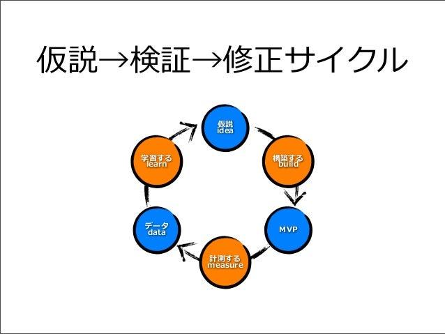 仮説→検証→修正サイクル 仮説 idea 学習する learn  構築する build  データ data  MVP 計測する measure