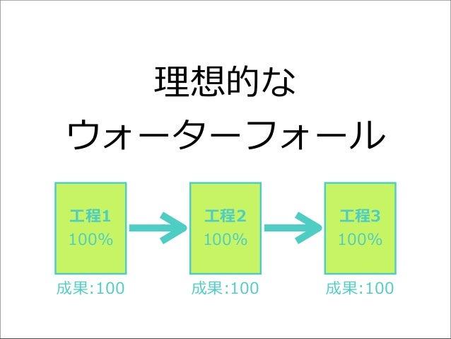 理理想的な ウォーターフォール ⼯工程1 100%  ⼯工程2 100%  ⼯工程3 100%  成果:100  成果:100  成果:100