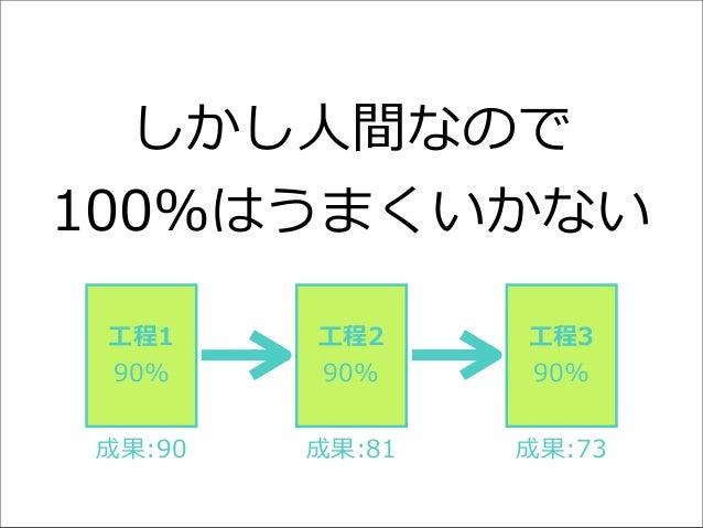 しかし⼈人間なので 100%はうまくいかない ⼯工程1 90%  ⼯工程2 90%  ⼯工程3 90%  成果:90  成果:81  成果:73