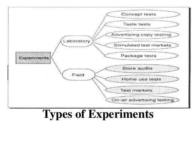 7 parts of research report