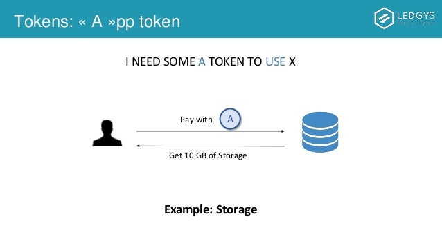 Tokens: « A »pp token A Get 10 GB of Storage Example: Storage I NEED SOME A TOKEN TO USE X Pay with