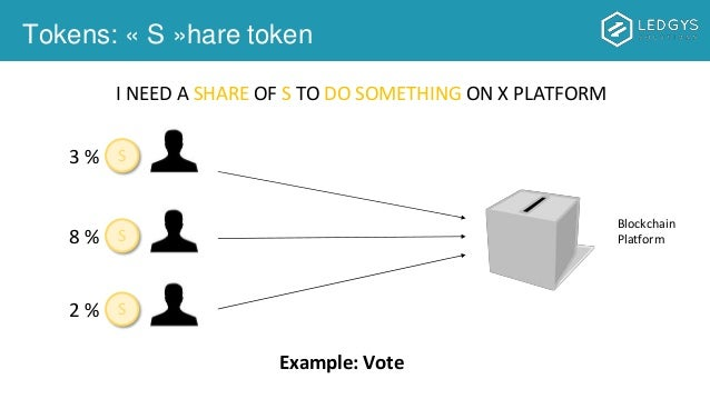 Tokens: « S »hare token S3 % S8 % S2 % Example: Vote I NEED A SHARE OF S TO DO SOMETHING ON X PLATFORM Blockchain Platform