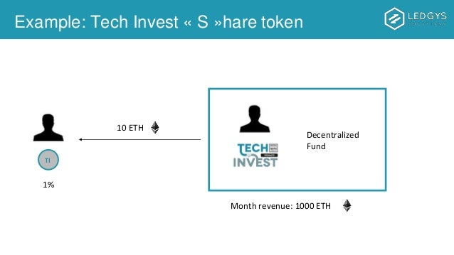 Example: Tech Invest « S »hare token TI Decentralized Fund 1% Month revenue: 1000 ETH 10 ETH