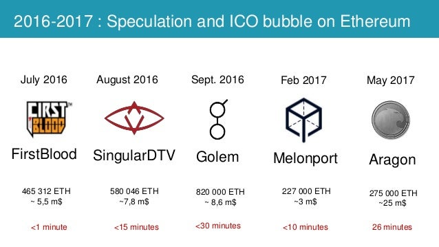 2016-2017 : Speculation and ICO bubble on Ethereum SingularDTVFirstBlood July 2016 <1 minute 580 046 ETH ~7,8 m$ August 20...