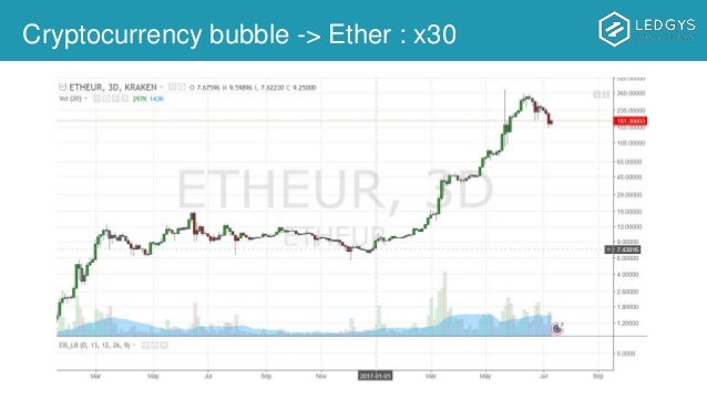 Cryptocurrency bubble -> Ether : x30