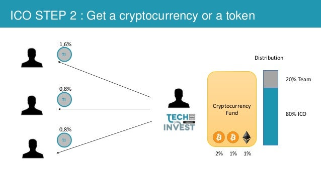 ICO STEP 2 : Get a cryptocurrency or a token Cryptocurrency Fund TI TI TI 20% Team 80% ICO Distribution 2% 1% 1% 1,6% 0,8%...