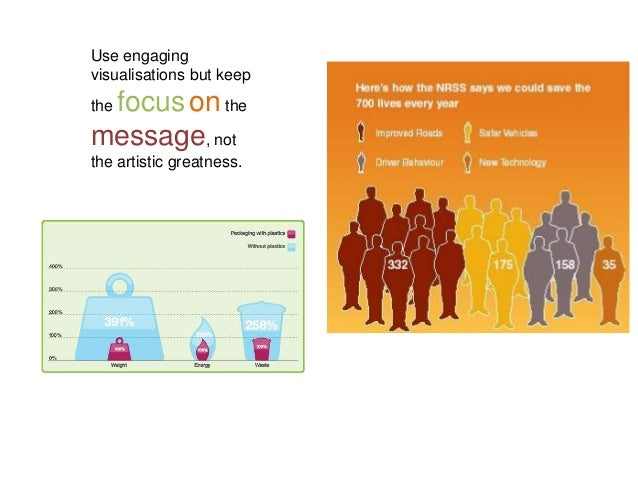Use engaging visualisations but keep the focus on the message, not the artistic greatness.