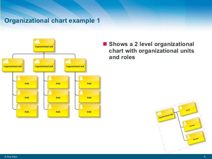 organizational chart example