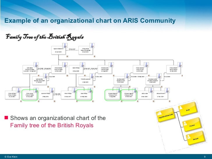 What is an organizational chart?