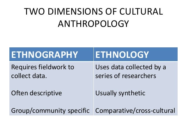 understanding anthropology Undergraduate studies anthropology is a discipline that encompasses many subjects of study, all related to understanding human beings and their cultures.