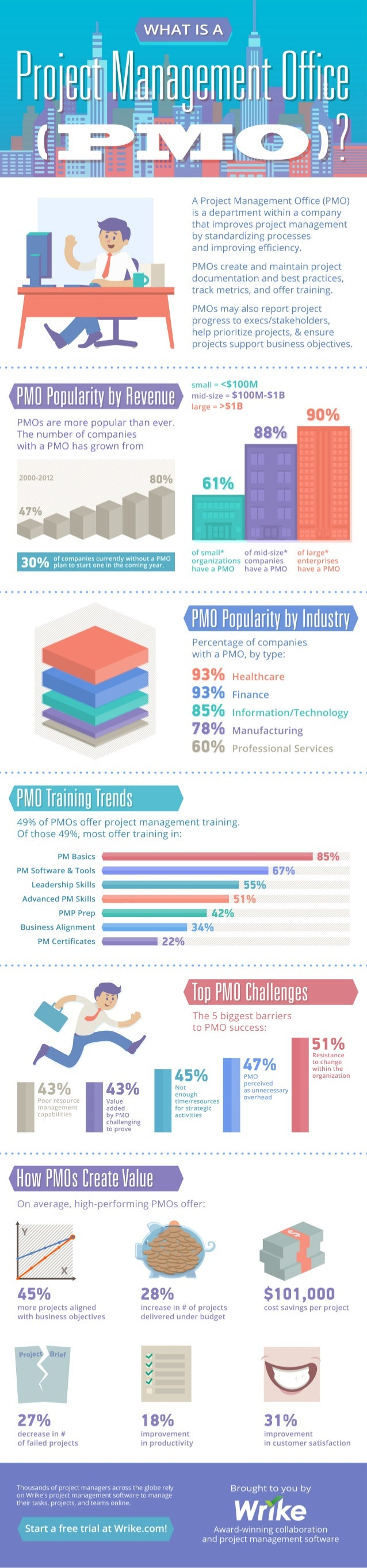 What is a pmo infographic for Pmo terms of reference template