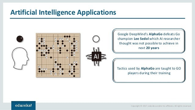 Copyright © 2017, edureka and/or its affiliates. All rights reserved. Artificial Intelligence Applications Google DeepMind...