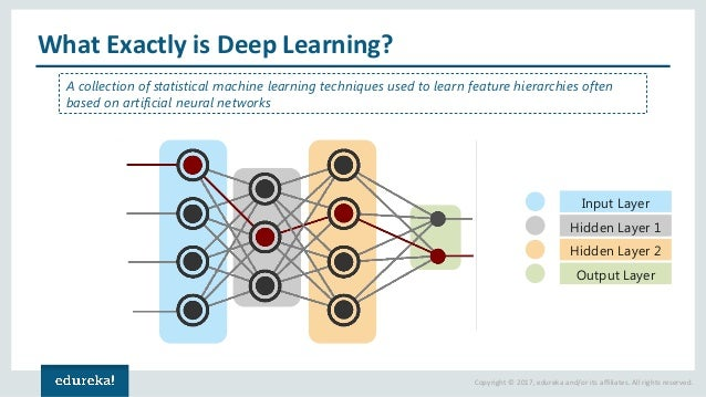 Copyright © 2017, edureka and/or its affiliates. All rights reserved. What Exactly is Deep Learning? Input Layer Hidden La...