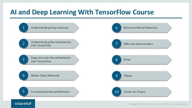 Copyright © 2017, edureka and/or its affiliates. All rights reserved. AI and Deep Learning With TensorFlow Course Understa...