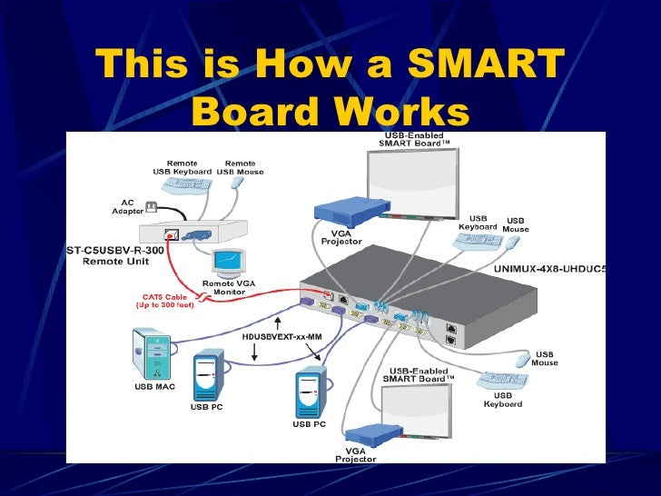 how to connect to a smartboard