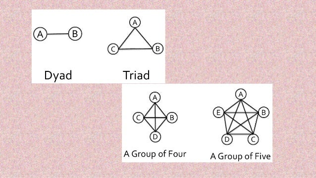 dyad triad relationship