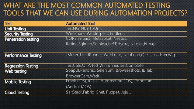 What is automation testing | David Tzemach