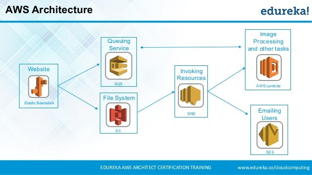 What is aws aws certified solutions architect aws for Aws architecture training