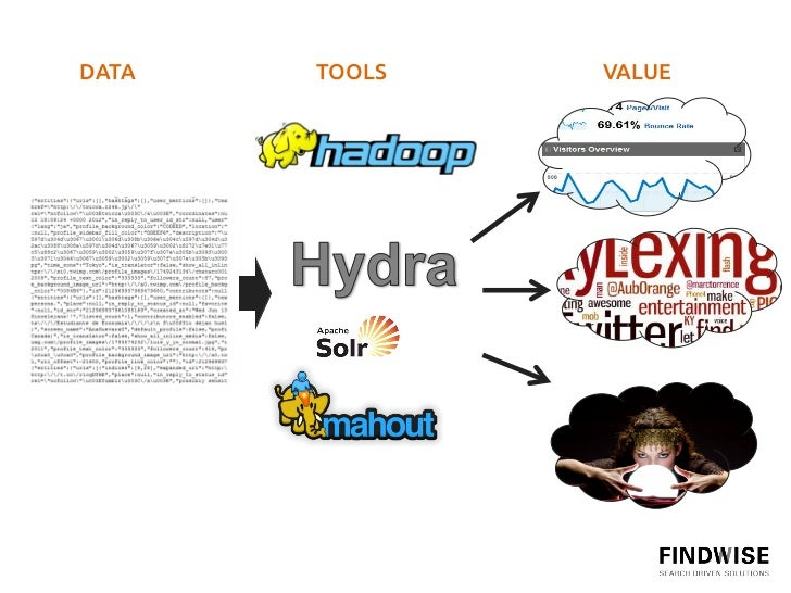 hydra big data