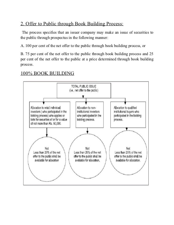 2. Offer to Public through Book Building Process: The process specifies that an issuer company may make an issue of securi...