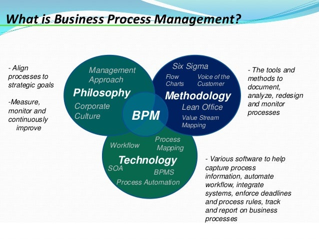 implications of business process management for Free essay: implications of performance management performance management is a continuous process that creates a working culture to encourage employees to.