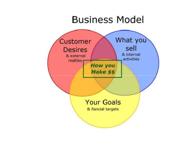 what is a business model explain Alexander osterwalder's business model canvas is a strategic  mark explained  the elements of the business model canvas, using nespresso.