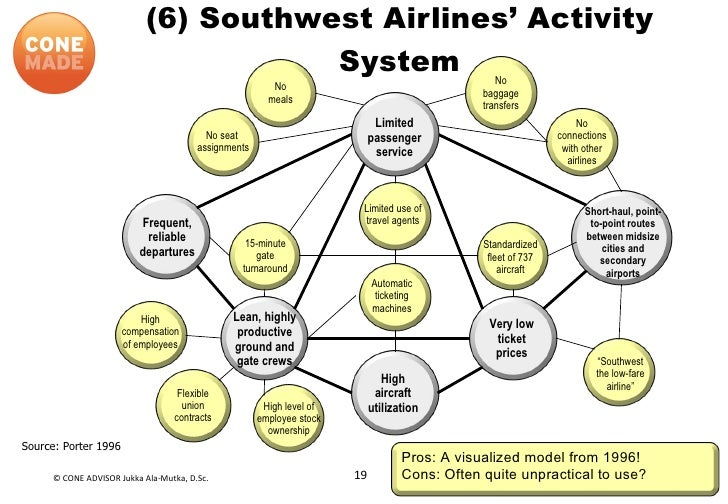 Southwest airlines compensation and benefits system