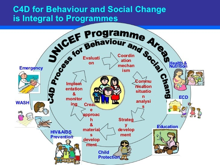 C4D for Behaviour and Social Change is Integral to Programmes Coordination mechanism Communication situation analysis Stra...