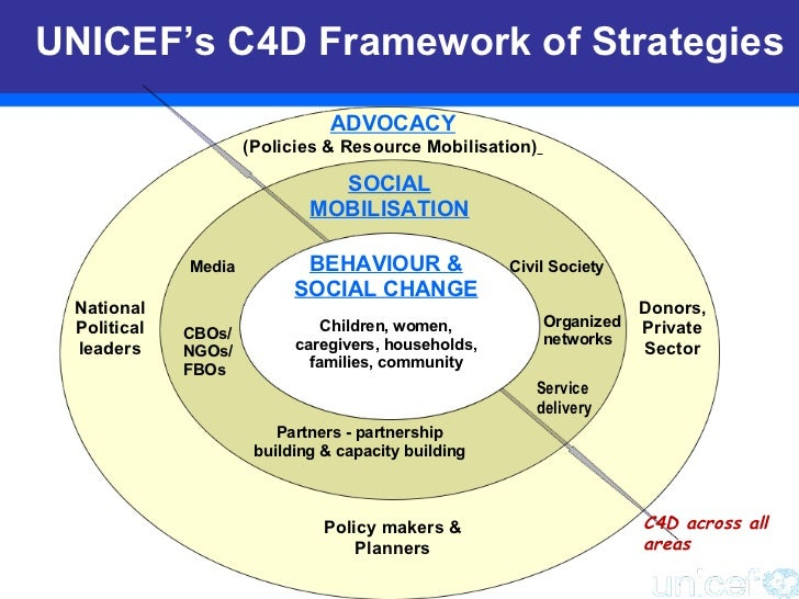 ADVOCACY (Policies & Resource Mobilisation)   Policy makers & Planners SOCIAL MOBILISATION Partners - partnership building...