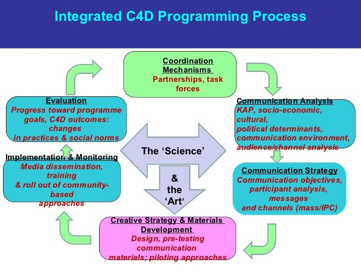 Communication Analysis   KAP, socio-economic, cultural,  political determinants,  communication environment,  audience/cha...