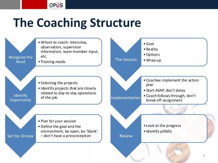 What Is Coaching Amp Counseling