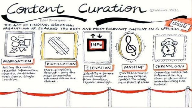 What is content curation Slide 2